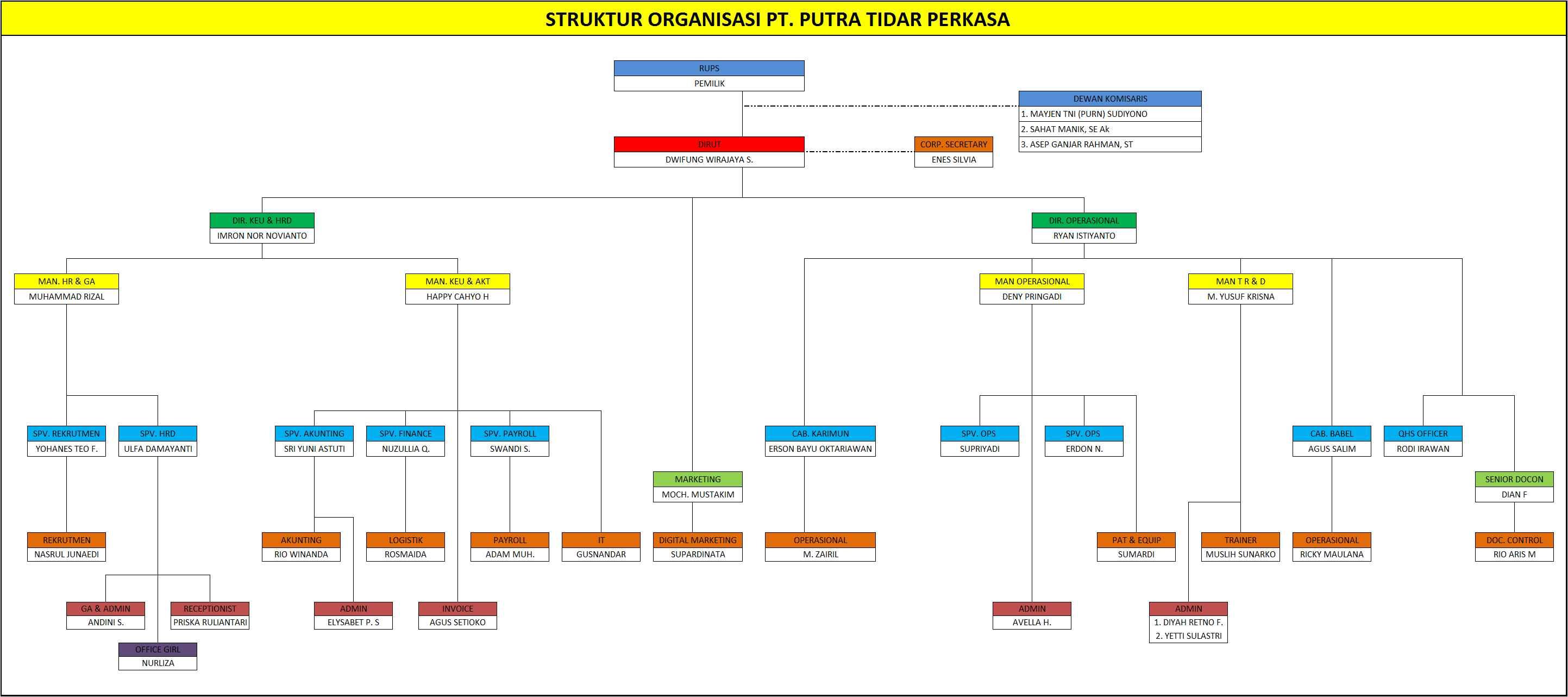 Struktur Organisasi PT. Putra Tidar Perkasa