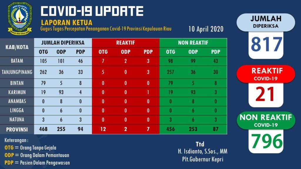 Update Corona Hari ini di Kepri - 10 April 2020