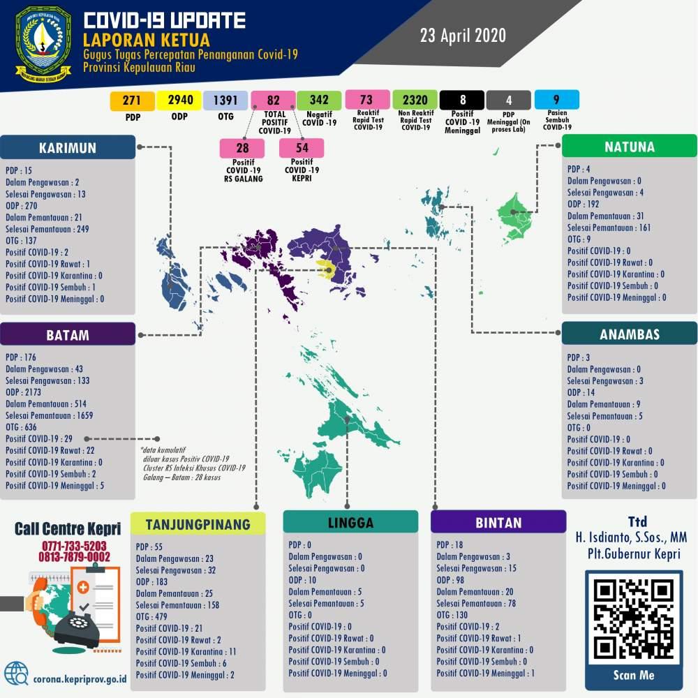 Update-COVID-19-virus-Corona-di-Kepri-Batam-Karimun-Lingga-Bintan-Anambas-dan-Natuna-setiap-hari-23-april-2020