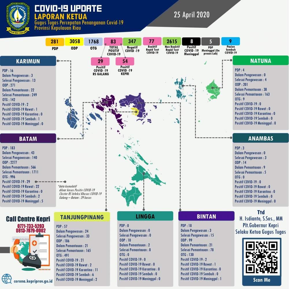 Update-COVID-19-virus-Corona-di-Kepri-Batam-Karimun-Lingga-Bintan-Anambas-dan-Natuna-setiap-hari-25-april-2020