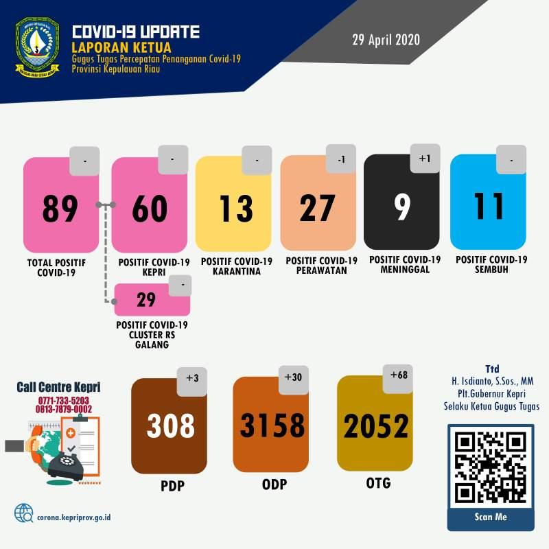 Update-COVID-19-virus-Corona-di-Kepri-Batam-Karimun-Lingga-Bintan-Anambas-dan-Natuna-setiap-hari-29-april-2020 -