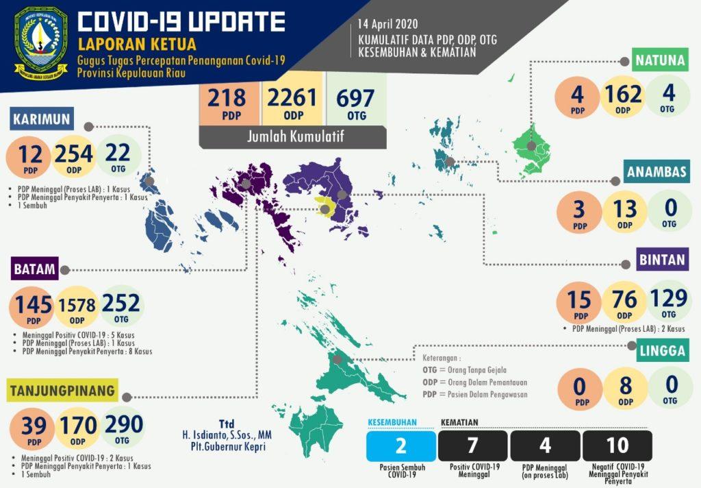 Update Corona Hari ini di Kepri - 14 April 2020 - Batam, Tanjungpinang, Bintan, Karimun, Anambas Lingga dan Natuna