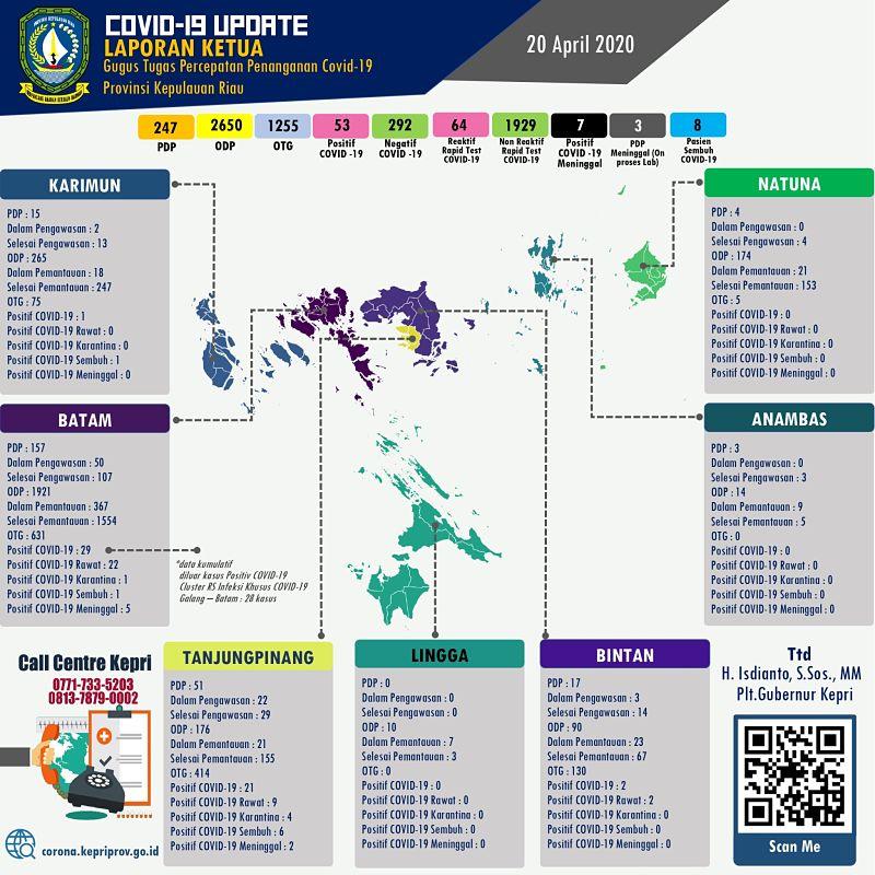 Update Corona Hari ini di Kepri - 17 April 2020 - Batam, Tanjungpinang, Bintan, Karimun, Anambas Lingga dan Natuna