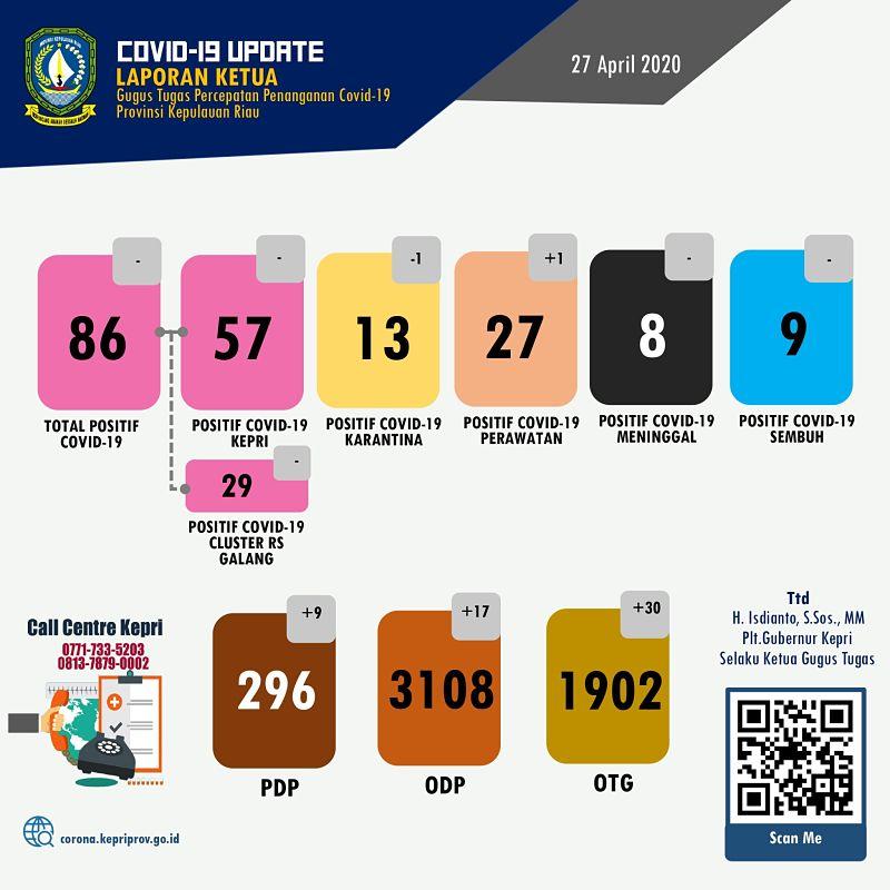 Update Corona Hari ini di Kepri - 27 April 2020 - Batam, Tanjungpinang, Bintan, Karimun, Anambas Lingga dan Natuna -