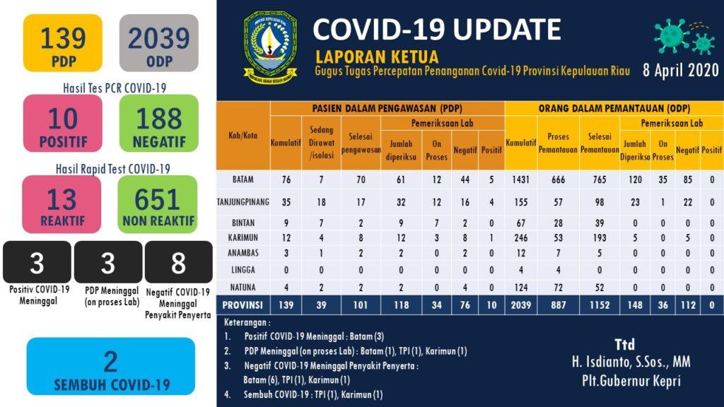 Update Corona Hari ini di Kepri - 8 April 2020