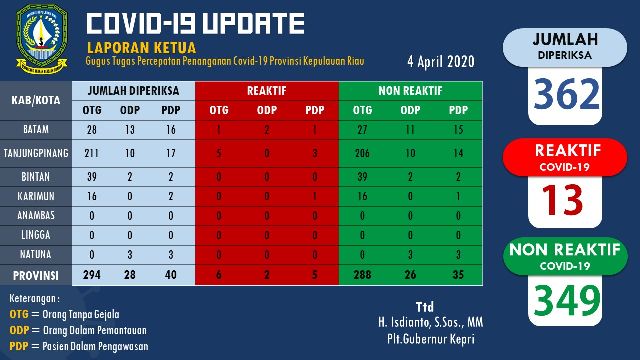 Update info terbaru Virus Corona COVID-19 di Kepri - 4 april 2020 -