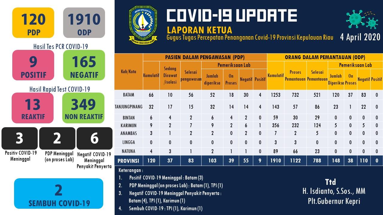 Update info terbaru Virus Corona COVID-19 di Kepri - 4 april 2020