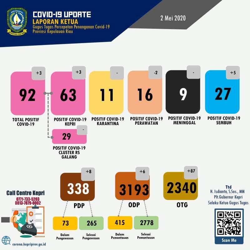 Update-COVID-19-virus-Corona-di-Kepri-Batam-Karimun-Lingga-Bintan-Anambas-dan-Natuna-setiap-hari- 02 Mei 2020 -