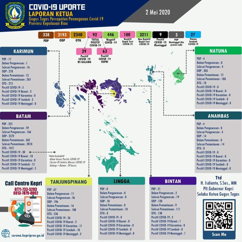 Update-COVID-19-virus-Corona-di-Kepri-Batam-Karimun-Lingga-Bintan-Anambas-dan-Natuna-setiap-hari- 02 Mei 2020