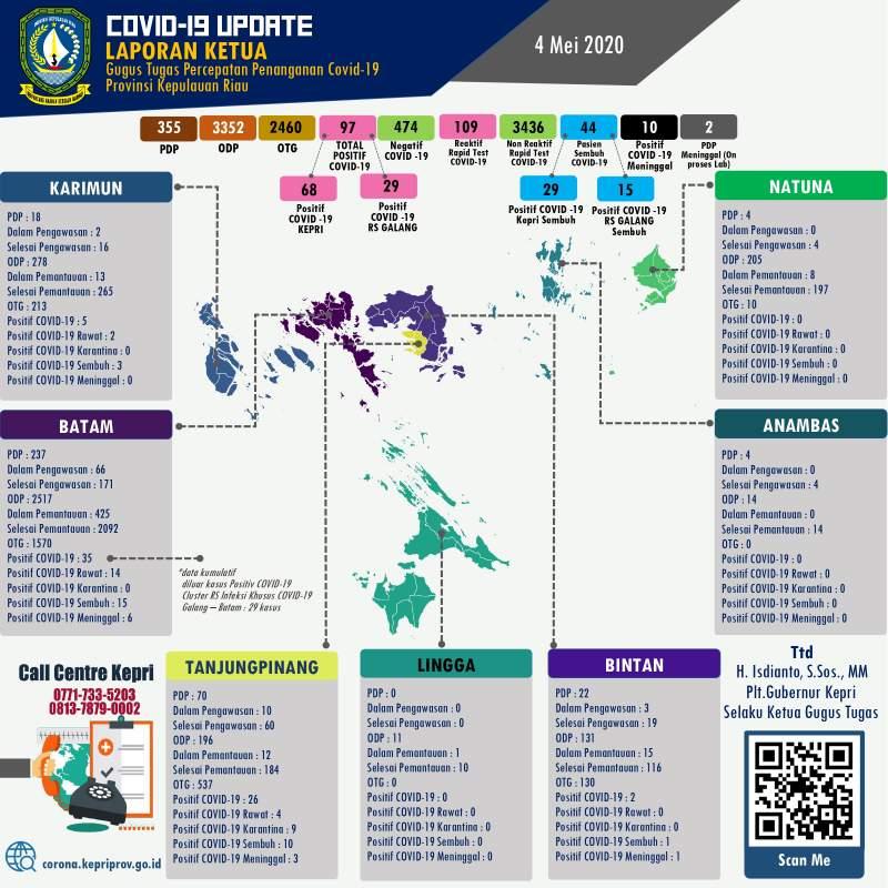 Update-COVID-19-virus-Corona-di-Kepri-Batam-Karimun-Lingga-Bintan-Anambas-dan-Natuna-setiap-hari- 04 Mei 2020