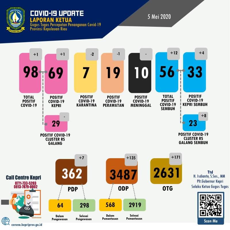 Update-COVID-19-virus-Corona-di-Kepri-Batam-Karimun-Lingga-Bintan-Anambas-dan-Natuna-setiap-hari- 05 Mei 2020 -