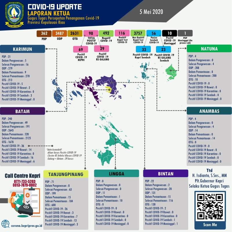 Update-COVID-19-virus-Corona-di-Kepri-Batam-Karimun-Lingga-Bintan-Anambas-dan-Natuna-setiap-hari- 05 Mei 2020