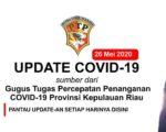 Update COVID-19 virus Corona di Kepri Batam, Karimun, Lingga, Bintan, Anambas dan Natuna setiap hari - 26 Mei 2020