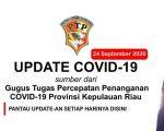 Update COVID-19 virus Corona di Kepri Batam, Karimun, Lingga, Bintan, Anambas dan Natuna setiap hari - 24 September 2020